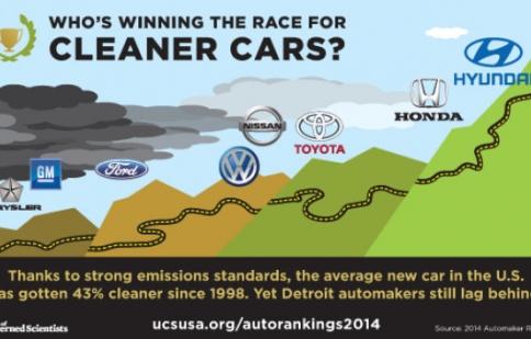 Hyundai-Kia lật đổ ngôi vương xe xanh của Honda