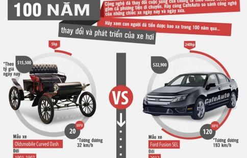 Infographic: 100 năm thay đổi và phát triển của xe hơi