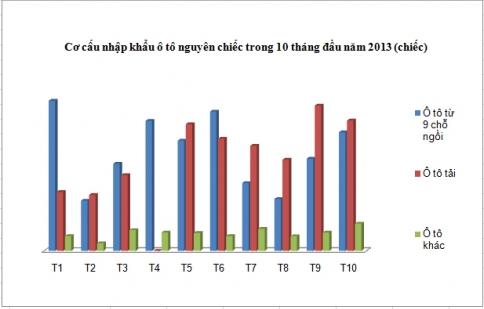 Tháng 10, lượng xe nhập khẩu cao nhất từ đầu năm