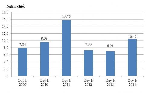 Nhập khẩu ô tô tăng gần 50%