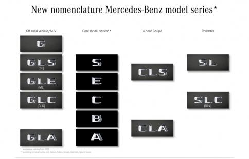 Mercedes-Benz đổi tên hàng loạt dòng xe