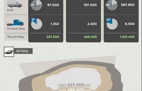 Chiến lược công nghiệp ôtô đến năm 2030