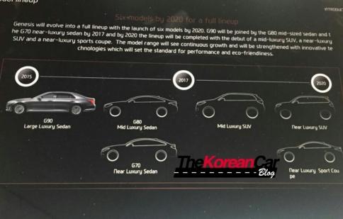 Lộ kế hoạch trình làng hàng loạt xe sang của Genesis
