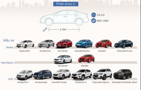 Những dòng ôtô đang bán tại thị trường Việt