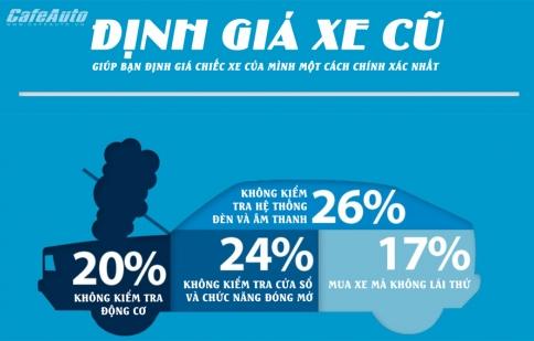Infographic: Định giá xe cũ
