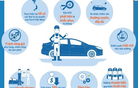 Cách bảo dưỡng ô tô tiết kiệm tối đa