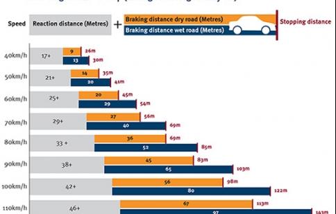 Thời điểm đúng lúc sử dụng phanh xe ô tô là khi nào?