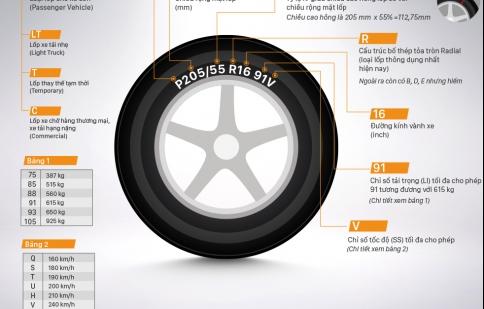 Các chỉ số lốp xe tài xế Việt cần biết