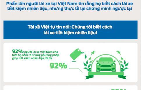 Infogarphic: Người Việt chưa có thói quen lái xe tiết kiệm nhiên liệu