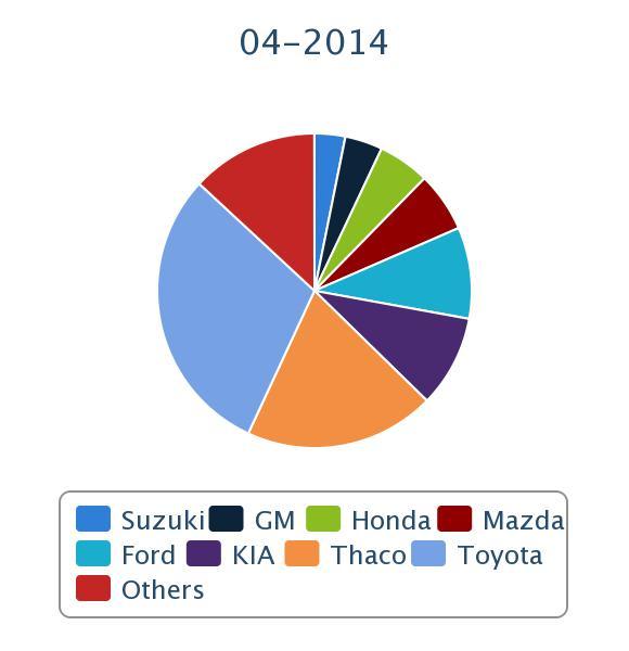 Ô tô Việt có tháng 13 liên tiếp doanh số tăng