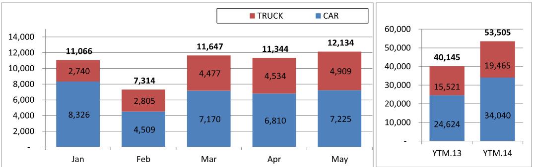 Tháng 5, người Việt tiêu thụ 12.134 xe