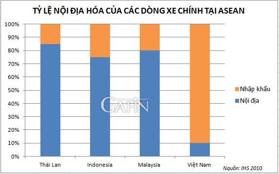 Nguồn: OICA/Gafin