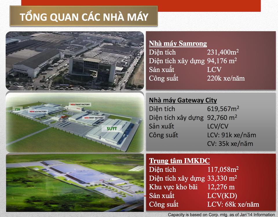 Tham quan nơi sản xuất Isuzu MU-X nhà máy Samrong tại Thái Lan 4