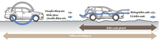 nhung-tinh-nang-noi-bat-tren-nissan-x-trail-sap-ra-mat-tai-viet-nam